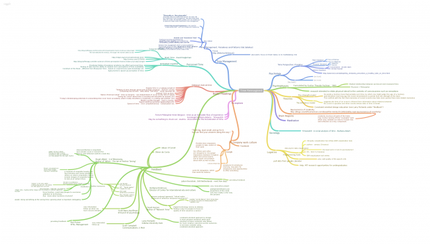 Time Reimagined Mind Map_Oct 17