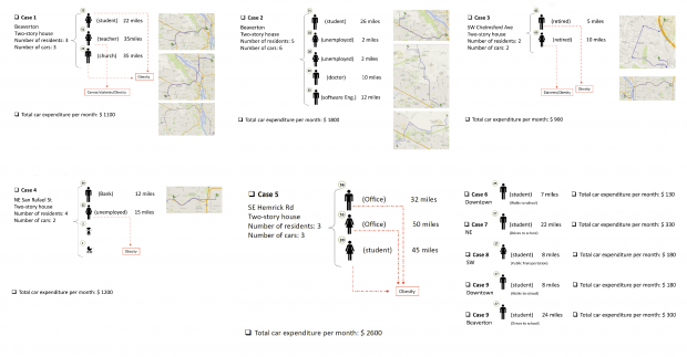 Case studies on transportation patterns