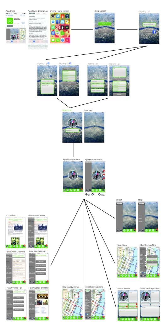 Tree of App
