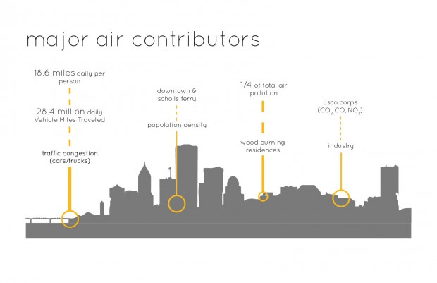 3 : major air contributors