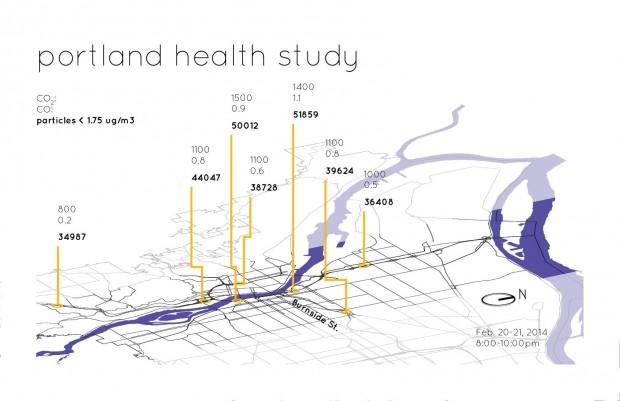 4 : portland health study
