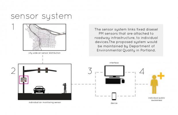 8 : sensor system logistics