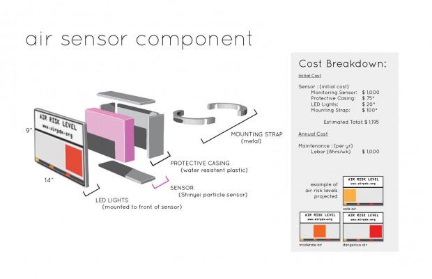 9 : sensor component diagram